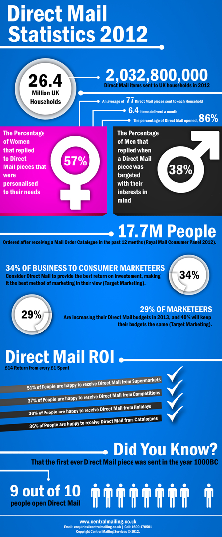Direct Mail Statistics 2012 web