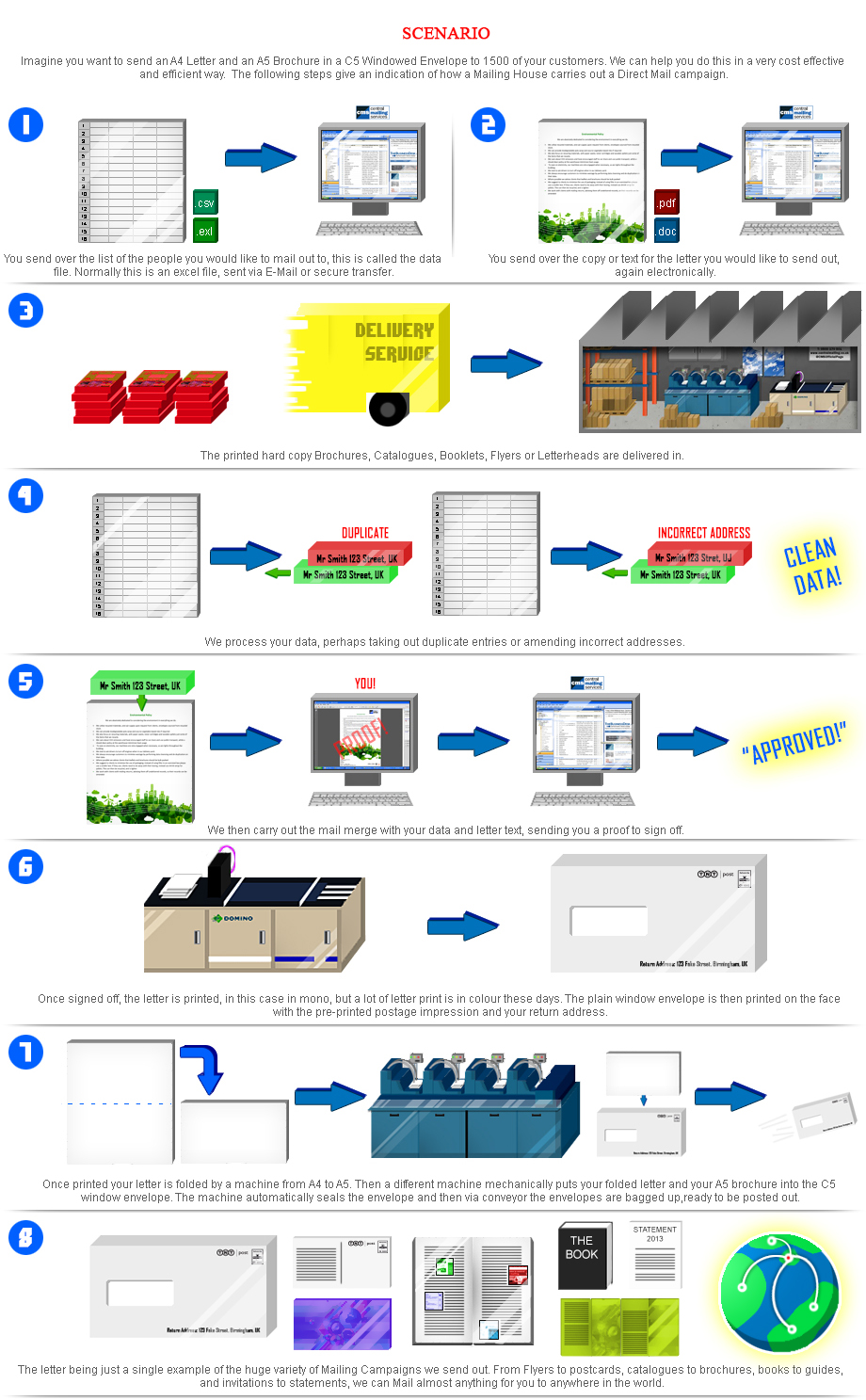 8-Steps-to-Your-Mailing
