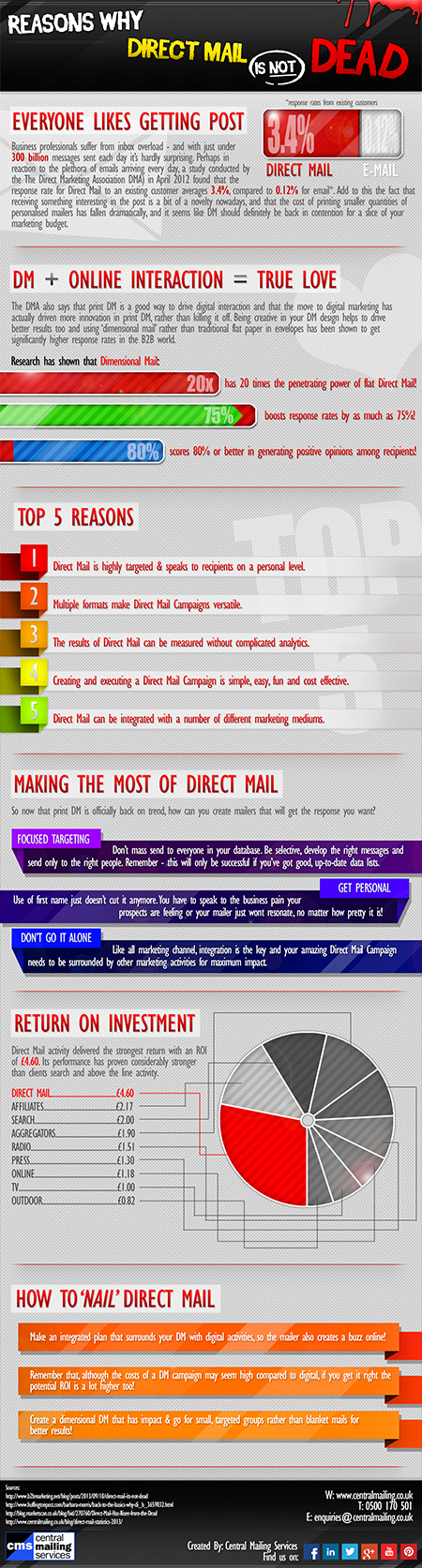 Direct Mail is not Dead [WEB]