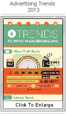 Advertising Trends 2013 infographic