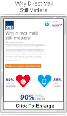 Why Direct Mail Still Matters infographic
