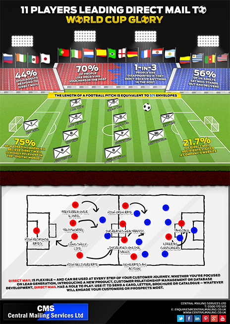 World Cup Infographic 2014 Ver3 WEB